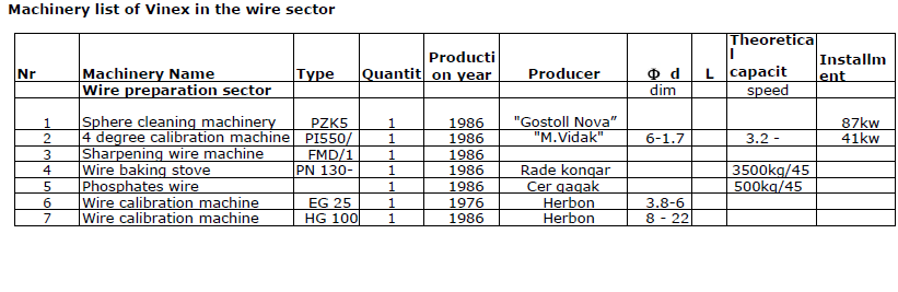 Machinery list of Vinex in the wire sector